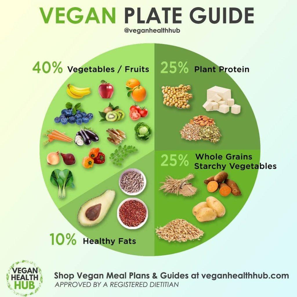 Веганская диета - состав