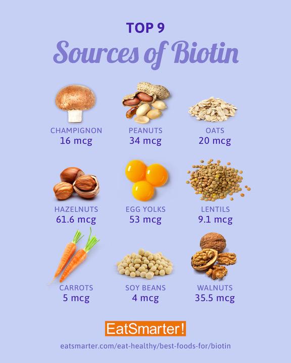 Биотин в продуктах питания