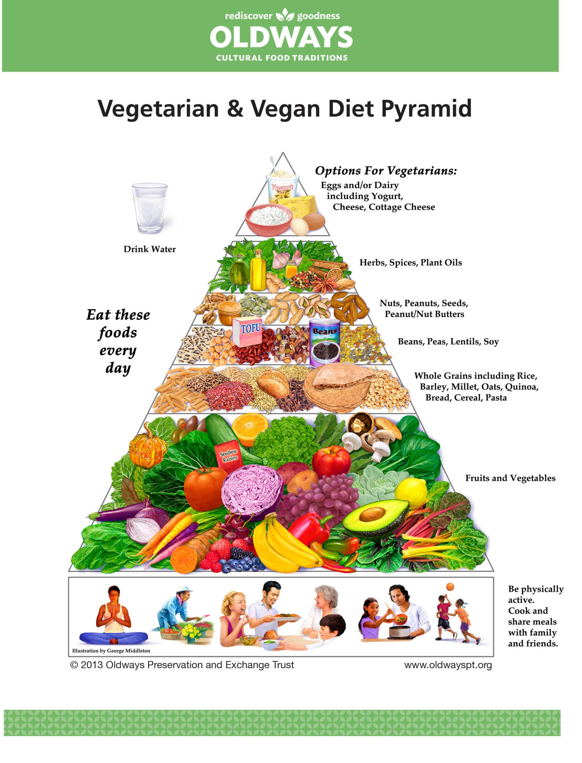 РАстительная (вегетарианская или веганская) диета)