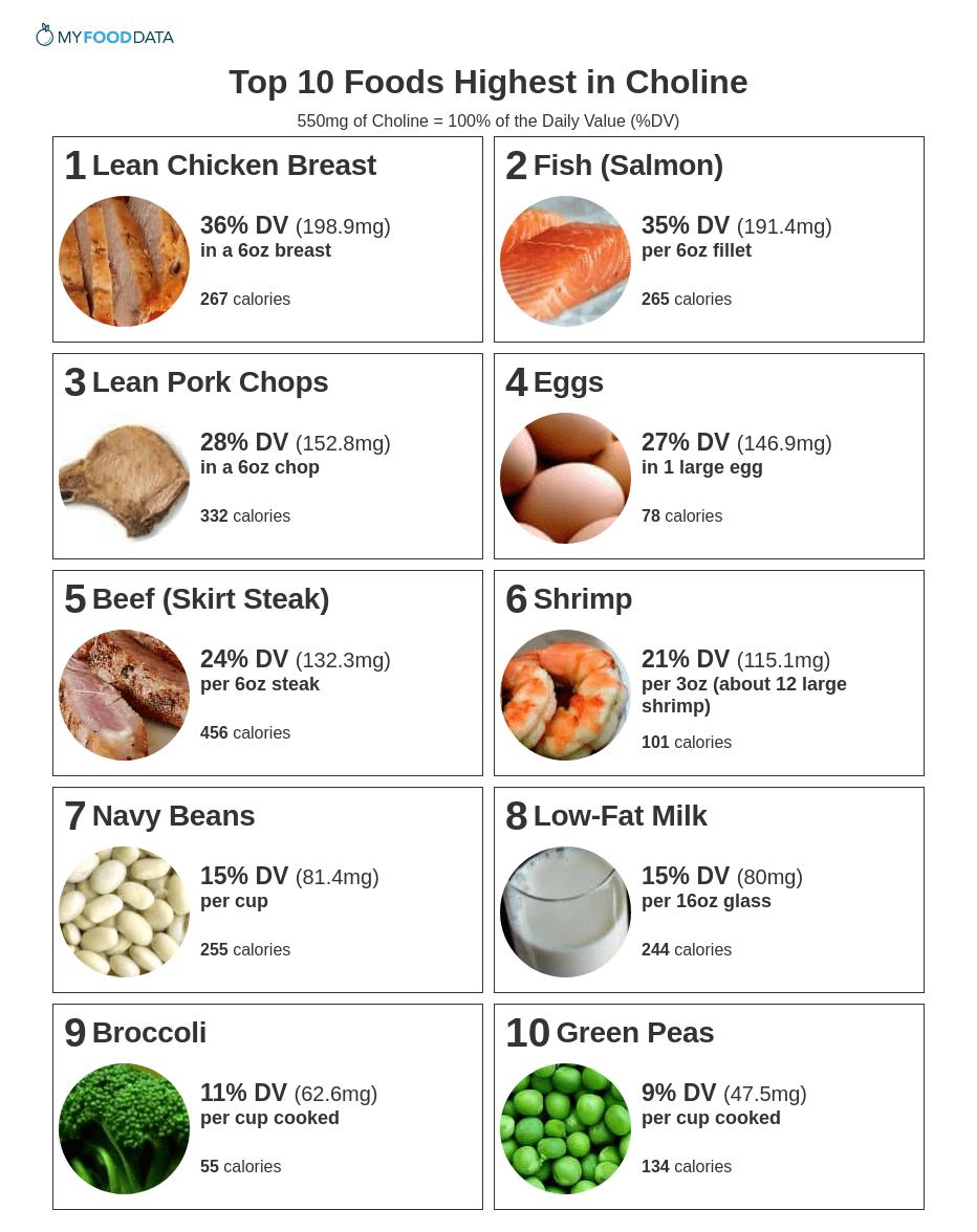 Холин в продуктах питания